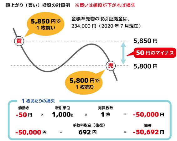 金先物取引の具体的な計算方法